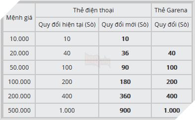 Đối với các loại thẻ Garena thông thường, tỉ giá chuyển đổi vẫn được giữ  nguyên. Bên cạnh đó, Garena cũng thêm vào 2 mức đổi sò mới bao gồm 1 Sò và  5 ...