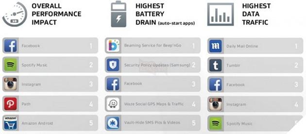Hai ứng dụng mặc định của Samsung nằm ở vị trí đầu bảng gây hao pin.