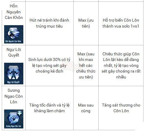 Võ Lâm Truyền Kỳ Mobile: Hướng dẫn tăng điểm kỹ năng cho Côn Lôn 4