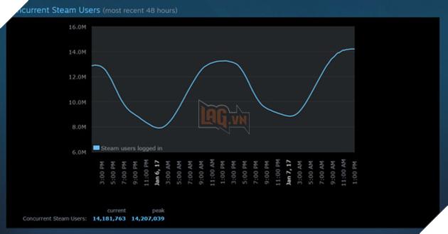 Steam chính thức chinh phục được cột mốc 14 triệu người dùng vào khoảng 1 giờ chiều ngày 7/1.