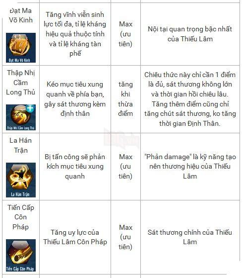 Võ Lâm Truyền Kỳ Mobile: Hướng dẫn tăng điểm kỹ năng cho Thiếu Lâm 3