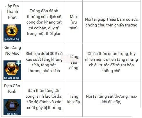 Võ Lâm Truyền Kỳ Mobile: Hướng dẫn tăng điểm kỹ năng cho Thiếu Lâm 4