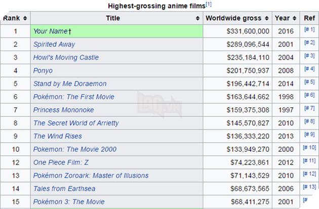 """""""Your Name"""" vượt mặt """"Spirited Away"""" lập kỷ lục anime có doanh thu cao nhất mọi thời đại - Ảnh 1."""
