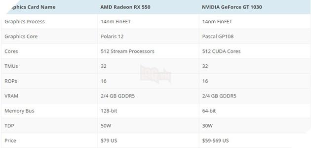 Lộ diện card đồ họa giá rẻ Geforce GT 1030 - đối thủ của AMD RX 550 6