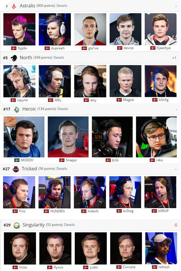 Một mình Đan Mạch sở hữu tới 5 team thuộc top 30 của CS:GO