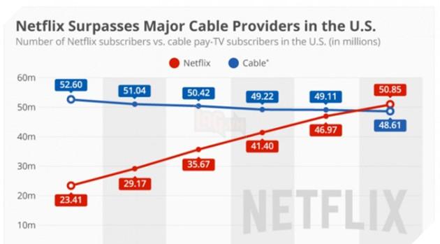 Netflix-Subscriptions-vs-Cable-Connections-696x385  Netflix đánh bại các nhà cáp bởi số lượng người đăng ký khủng Netflix Subscriptions vs Cable Connections