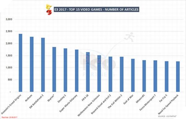 Bảng tổng hợp 15 tựa game có nhiều bài viết nhất tại E3 2017