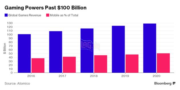 Số liệu cùng với dự đoán doanh thu toàn cầu cho đến năm 2020 của ngành công nghiệp game