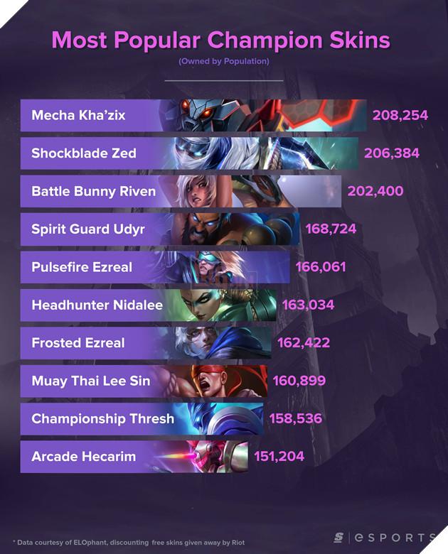 Danh sách 10 skin có lượng mua nhiều nhất