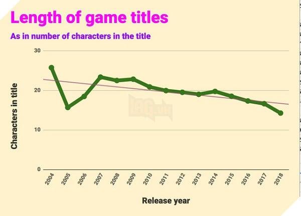 Độ dài tiêu đề tên game theo thời gian - Năm 2004 có nhiều kí tự nhất và 2005 ít nhất