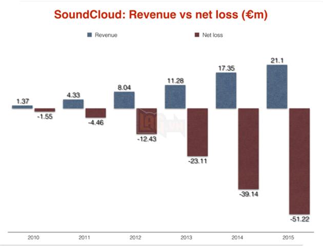 Doanh thu và khoản lỗ của SoundCloud