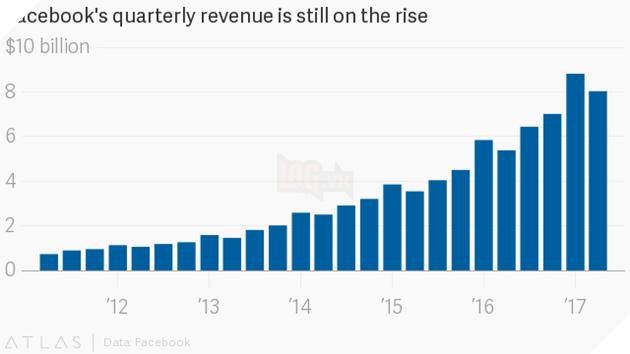 Thống kê doanh thu của Facebook.