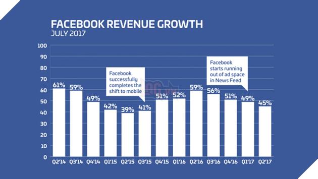 Tốc độ tăng trưởng doanh thu của Facebook.