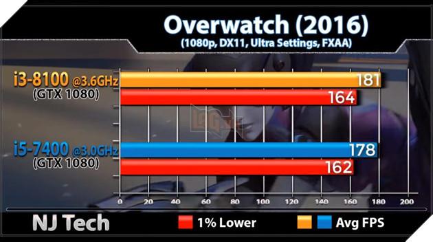 So sánh sức mạnh Core i3 8100 và Core i5 7400 qua các tựa game phổ biến hiện nay 13