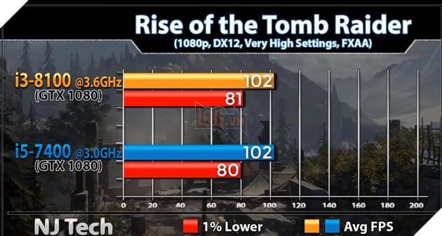 So sánh sức mạnh Core i3 8100 và Core i5 7400 qua các tựa game phổ biến hiện nay 16