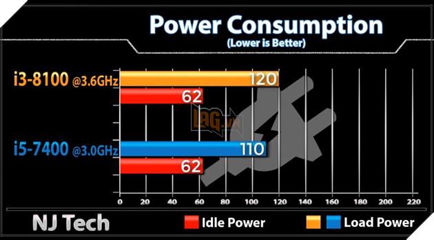 So sánh sức mạnh Core i3 8100 và Core i5 7400 qua các tựa game phổ biến hiện nay 3