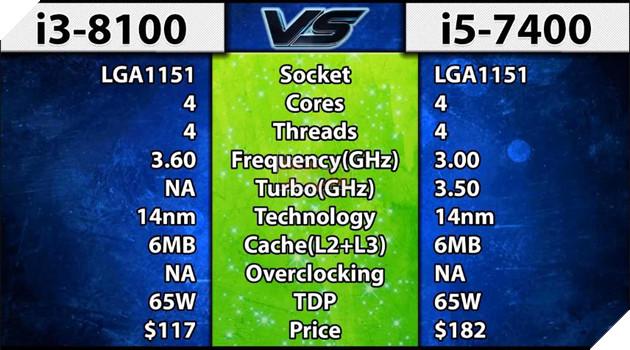 So sánh sức mạnh Core i3 8100 và Core i5 7400 qua các tựa game phổ biến hiện nay 2