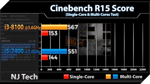 So sánh sức mạnh Core i3 8100 và Core i5 7400 qua các tựa game phổ biến hiện nay 4