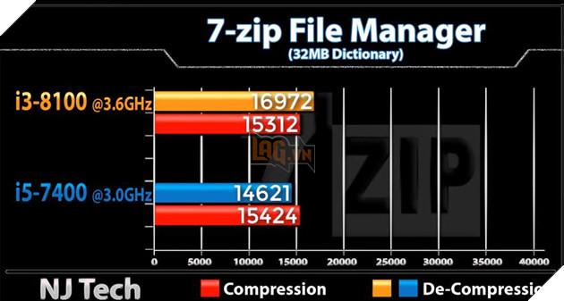 So sánh sức mạnh Core i3 8100 và Core i5 7400 qua các tựa game phổ biến hiện nay 5
