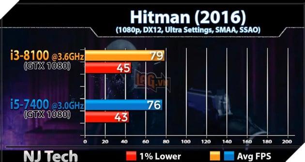 So sánh sức mạnh Core i3 8100 và Core i5 7400 qua các tựa game phổ biến hiện nay 11