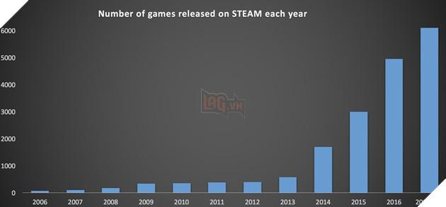 Choáng: Số lượng game ra mắt trong năm 2017 bằng tổng cả thập kỷ trước cộng lại