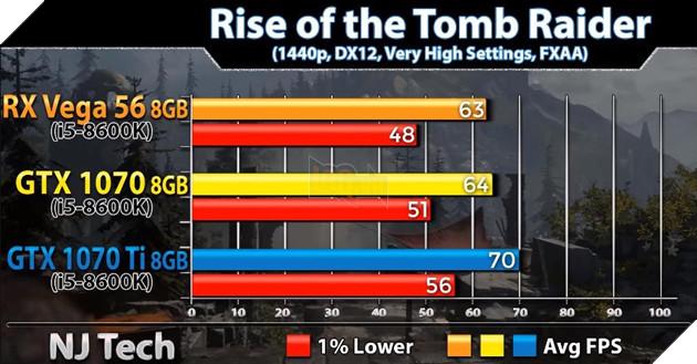 So sánh sức mạnh GTX 1070 vs GTX 1070 Ti vs Vega 56 qua các tựa game bom tấn hiện nay 14