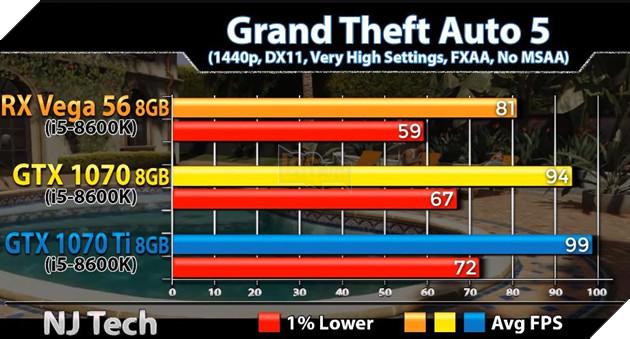 So sánh sức mạnh GTX 1070 vs GTX 1070 Ti vs Vega 56 qua các tựa game bom tấn hiện nay 16