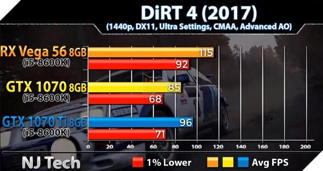 So sánh sức mạnh GTX 1070 vs GTX 1070 Ti vs Vega 56 qua các tựa game bom tấn hiện nay 18