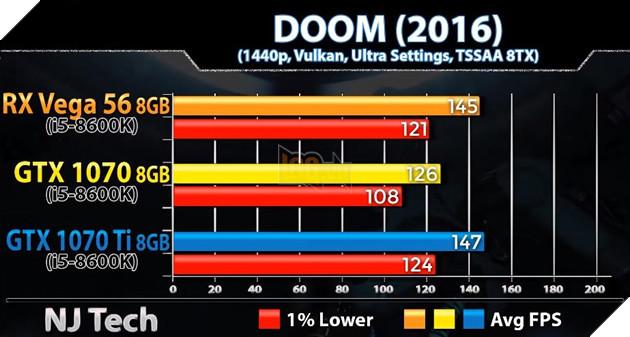 So sánh sức mạnh GTX 1070 vs GTX 1070 Ti vs Vega 56 qua các tựa game bom tấn hiện nay 19