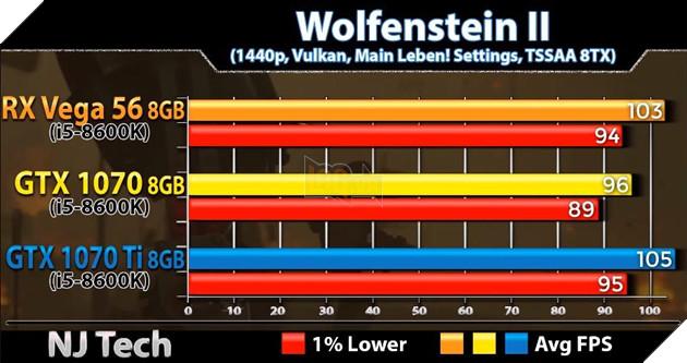 So sánh sức mạnh GTX 1070 vs GTX 1070 Ti vs Vega 56 qua các tựa game bom tấn hiện nay 5
