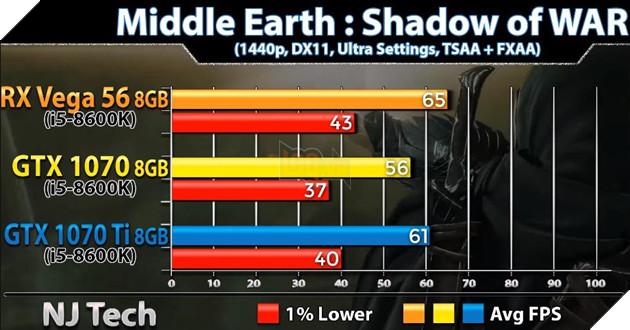 So sánh sức mạnh GTX 1070 vs GTX 1070 Ti vs Vega 56 qua các tựa game bom tấn hiện nay 7