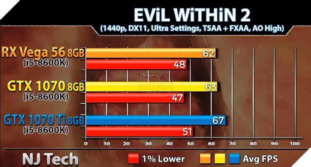 So sánh sức mạnh GTX 1070 vs GTX 1070 Ti vs Vega 56 qua các tựa game bom tấn hiện nay 8