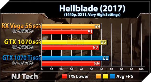 So sánh sức mạnh GTX 1070 vs GTX 1070 Ti vs Vega 56 qua các tựa game bom tấn hiện nay 9
