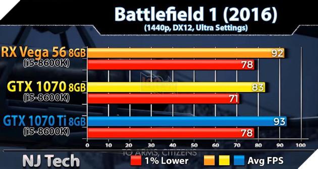 So sánh sức mạnh GTX 1070 vs GTX 1070 Ti vs Vega 56 qua các tựa game bom tấn hiện nay 10