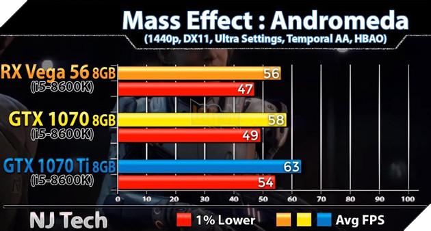 So sánh sức mạnh GTX 1070 vs GTX 1070 Ti vs Vega 56 qua các tựa game bom tấn hiện nay 11