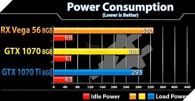 So sánh sức mạnh GTX 1070 vs GTX 1070 Ti vs Vega 56 qua các tựa game bom tấn hiện nay 3