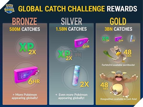 Sau sự kiệnGlobal Catch Challenge,Pokemon GOsẽ cần thêmPokemonmới