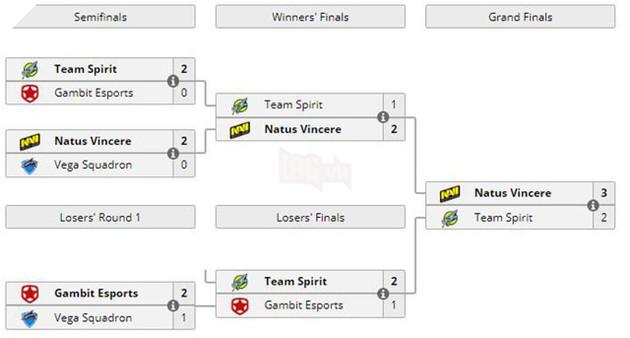 Đánh bại Spirit, Na`Vi giành vé đến GESC E-Series: Jakarta Minor