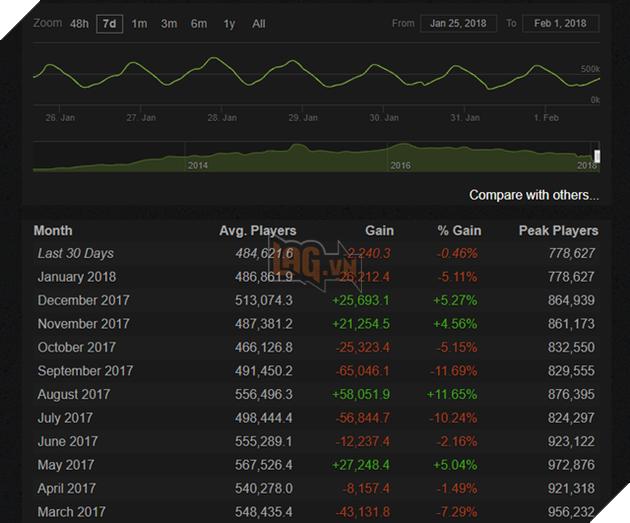 Với 778.627 người chơi cùng lúc, đây là thành tích tệ nhất của DOTA 2 tính từ tháng 8/2014