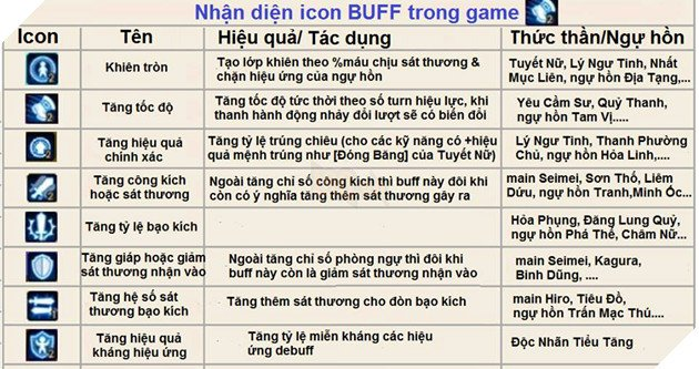 giải thích icon buff