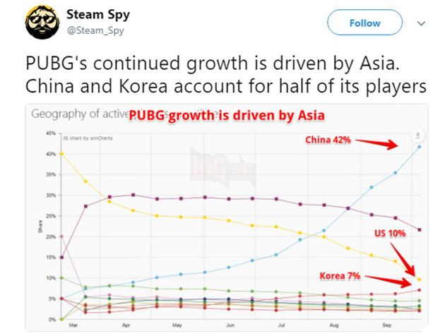 PUBG: 99% số tài khoản bị khóa do hack đều đến từ Trung Quốc