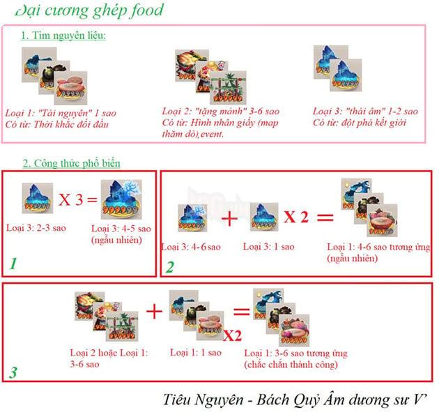 công thức ghép food