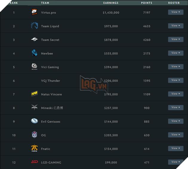 Đường đến TI8: Đã xác định được cái tên đầu tiên sẽ góp mặt ở giải đấu eSports đắt giá nhất hành tinh