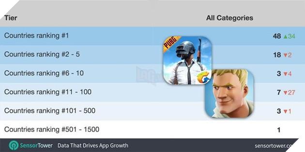 PUBG trở thành tựa game được tải xuống nhiều nhất trên iOS tại 48 quốc gia khác nhau.