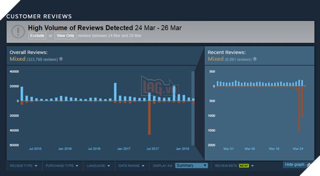 Nhìn vào biểu đồ đánh giá của GTA V trên Steam, có thể thấy trong 2 ngày cuối tuần vừa qua, trò chơi đã phải nhận vô số đánh giá tiêu cực (phần màu cam).