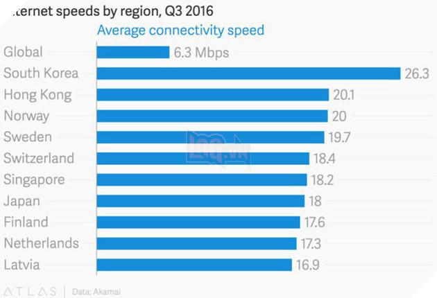 Tốc độ đường truyền Internet tại Hàn Quốc là nhanh nhất thế giới