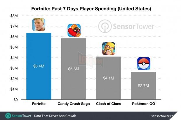 Fortnite Mobile trờ thành 'máy in tiền' cực xịn của Epic Games: Ngày kiếm được tới hơn 40 tỷ đồng