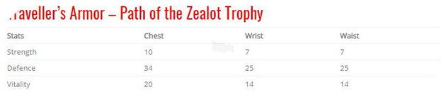 God of War: Top 10 bộ giáp-găng-đai tốt nhất cho Kratos 29