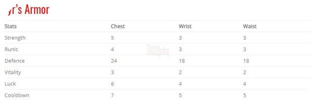 God of War: Top 10 bộ giáp-găng-đai tốt nhất cho Kratos 33