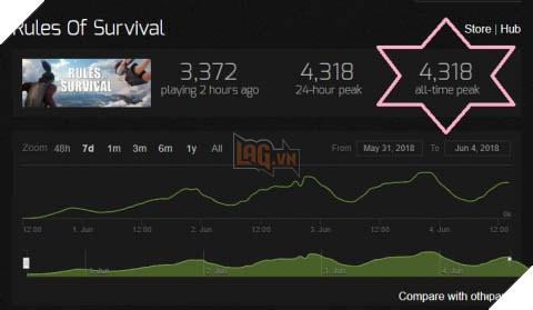 Rules of Survival bất ngờ biến mất khỏi Steam sau chưa đầy 2 tuần ra mắt